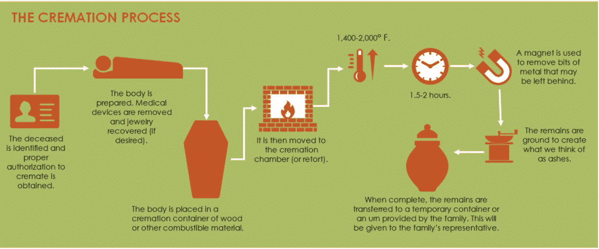 How Cremation Works? This process of cremation consists of five basic steps